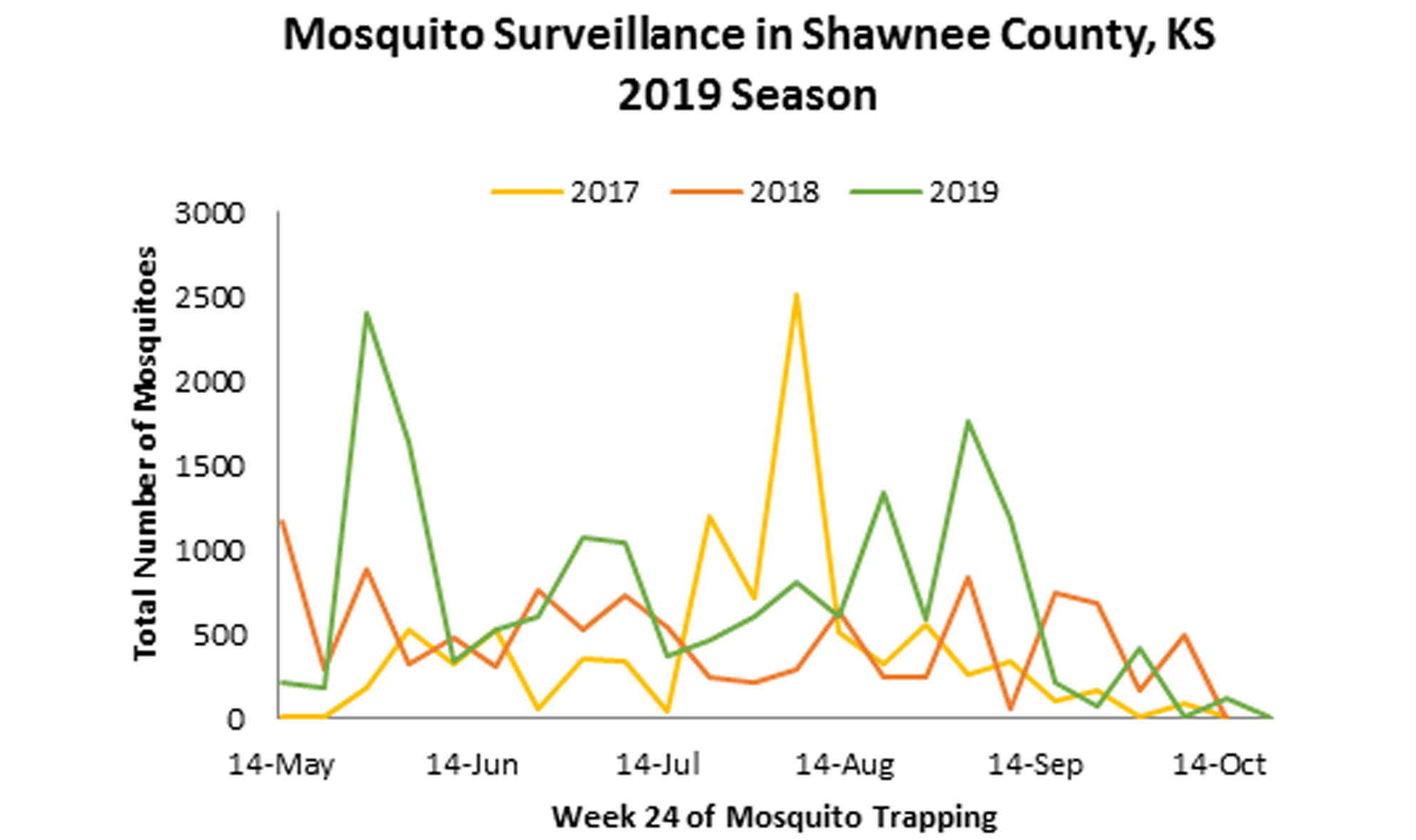 Mosquito Survelliance Date Week