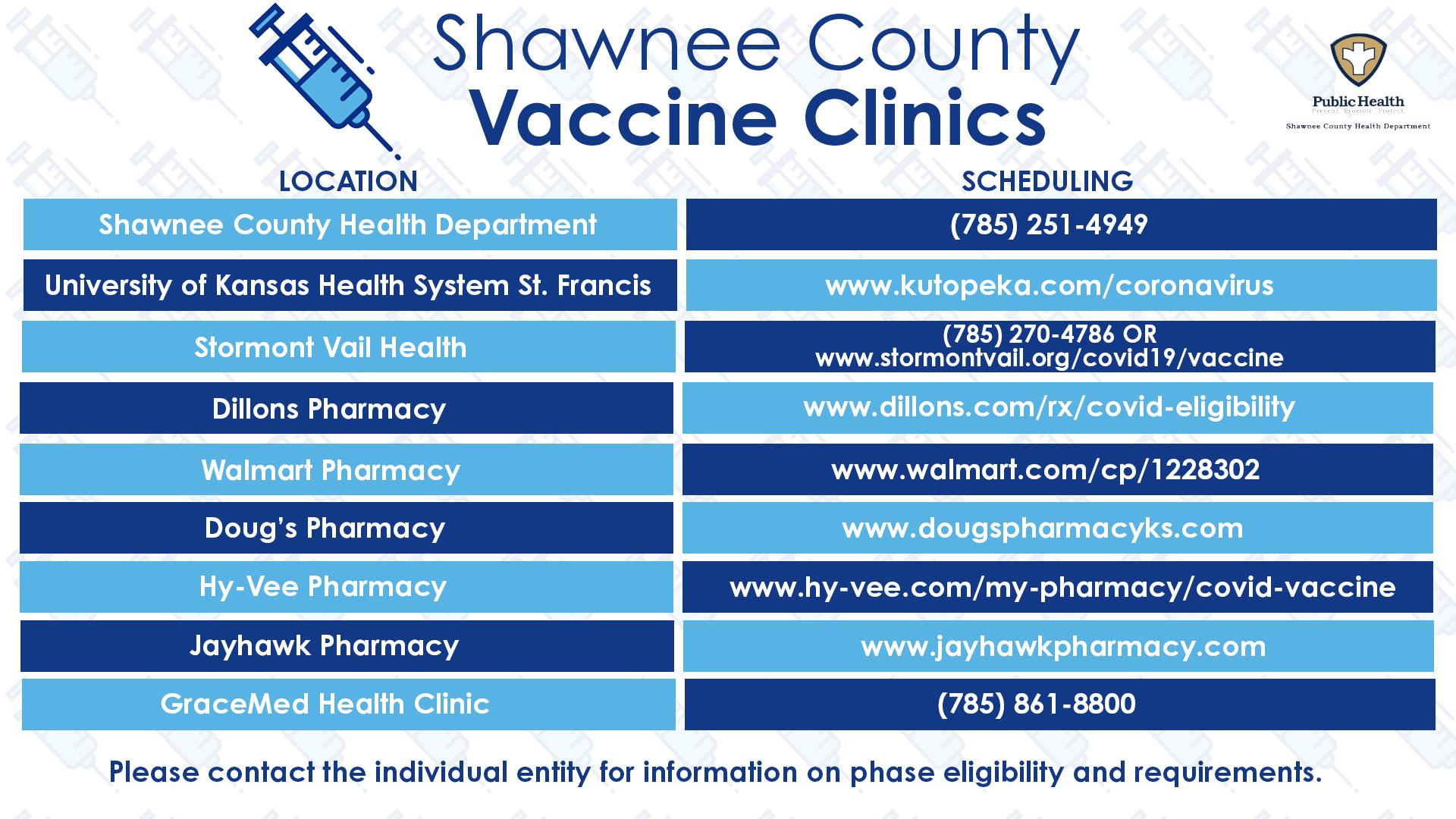 Shawnee County Vaccine Providers
