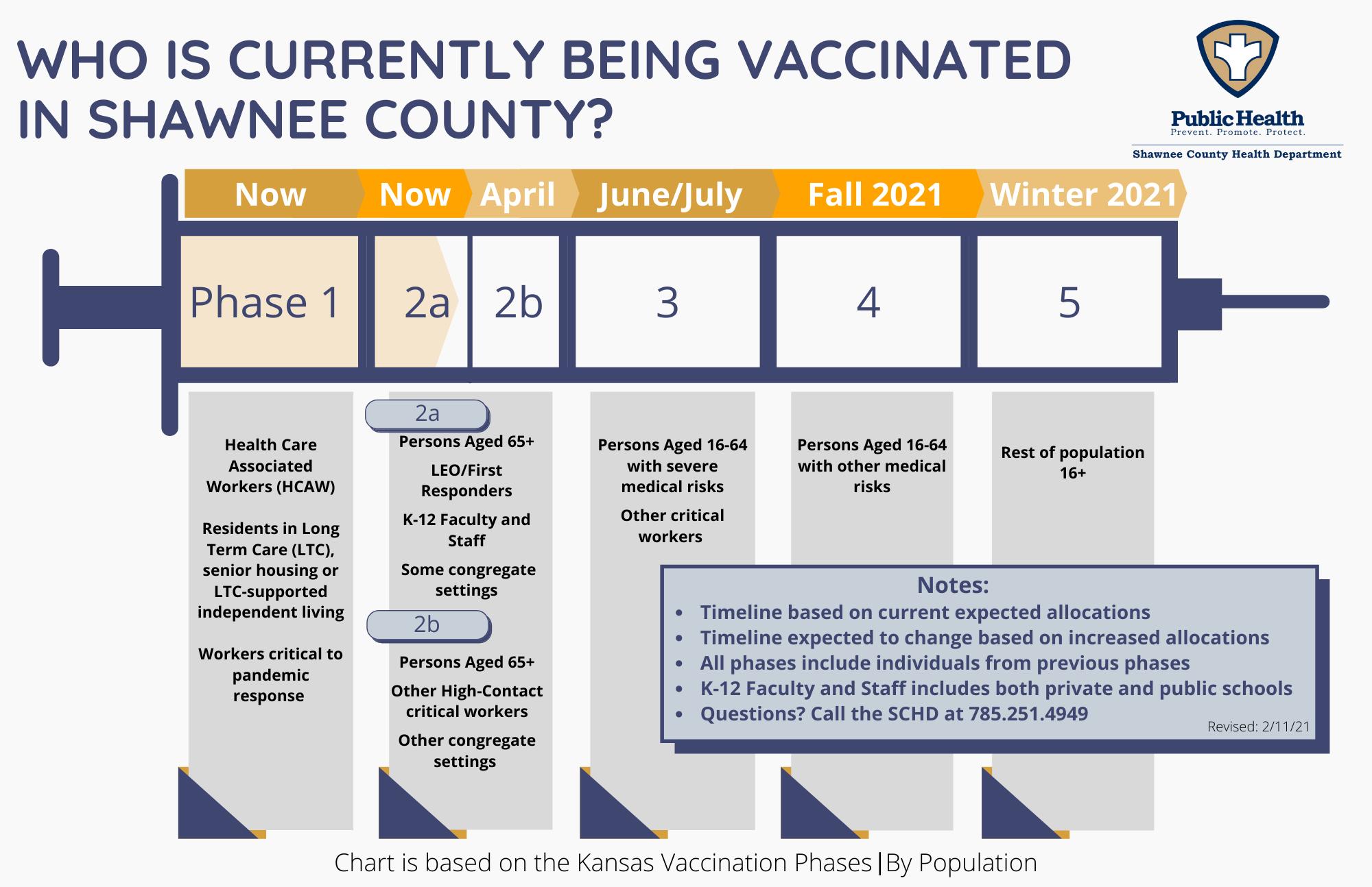 Covid 19 Vaccination Information Health Department Shawnee County Kansas